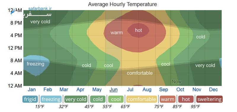 دمای هوای تفلیس