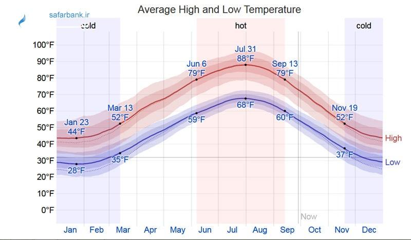 میانگین دمای هوای تفلیس